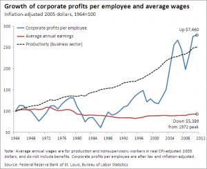 corporateprofitsvwages